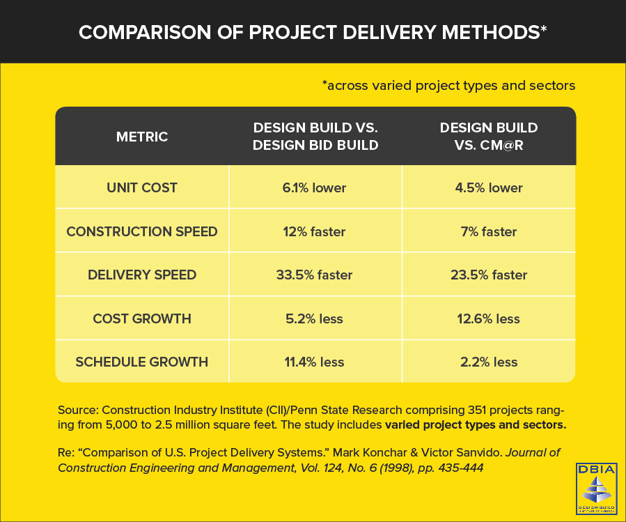 Design-Build cost savings chart - courtesy of Design-Build Institute of America (DBIA)