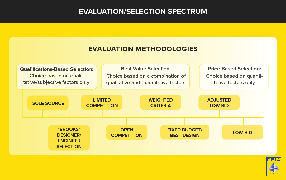 selection methods - courtesty of Design-Build Institute of America (DBIA)