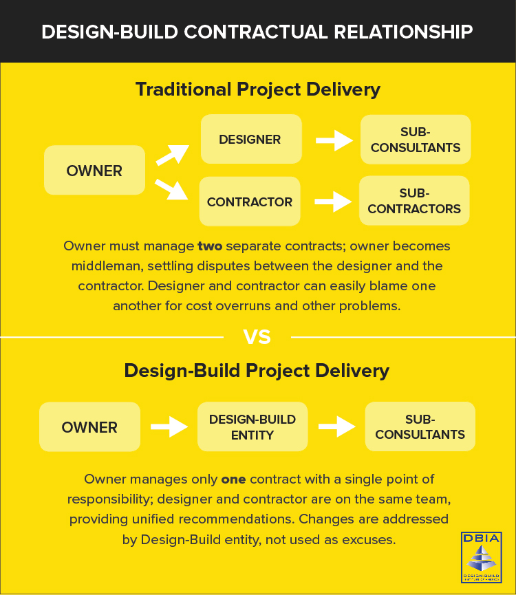 Design-Build process comparison chart - courtesy of Design-Build Institute of America (DBIA)