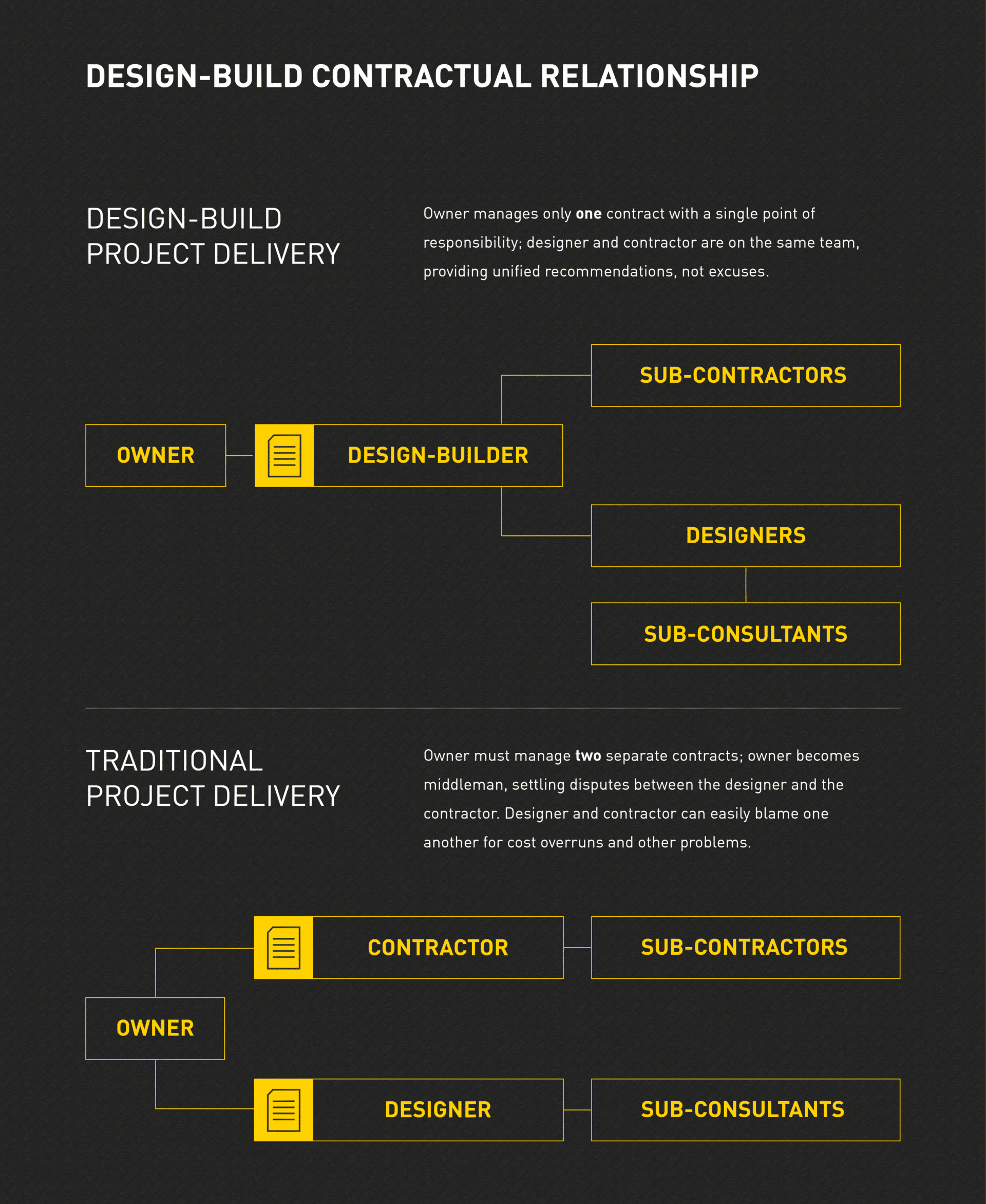 Design-Build vs. traditional project delivery contractual relationship comparison.